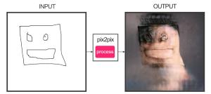 Pix2Pix drawing
