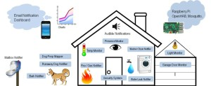 smart home has many opportunities for internet connection.