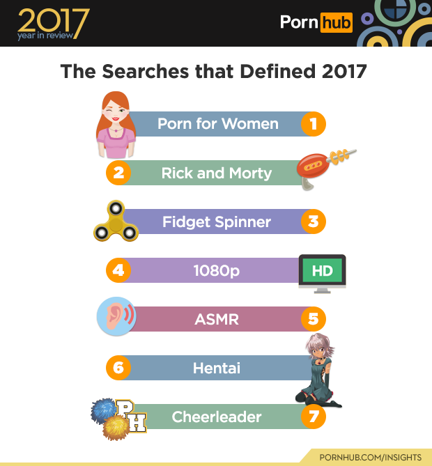 Fidget Spinners ranked #3 Most Searched worldwide, but ranked #1 Mot Searched in Australia. Of course...