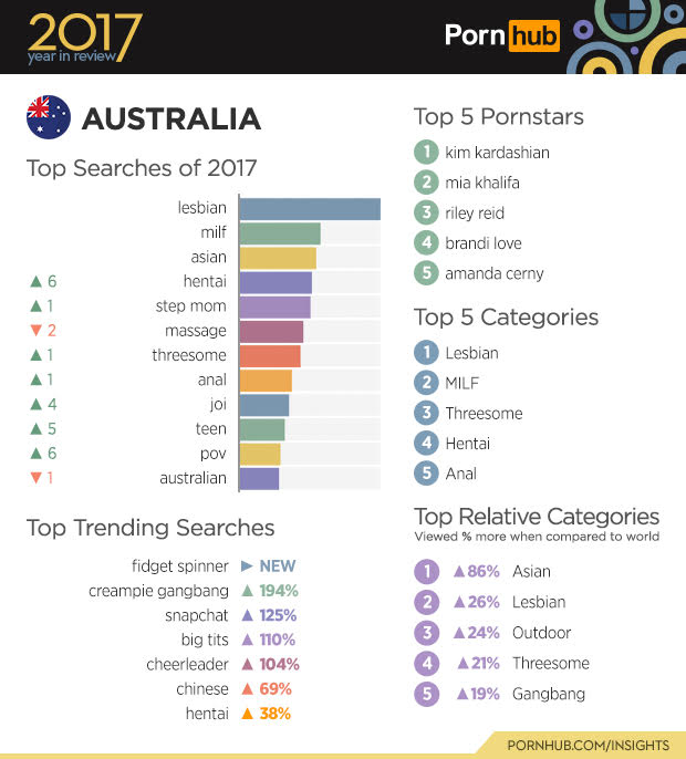 According to this data, Australia is in the top tier for horniest countries per capita!