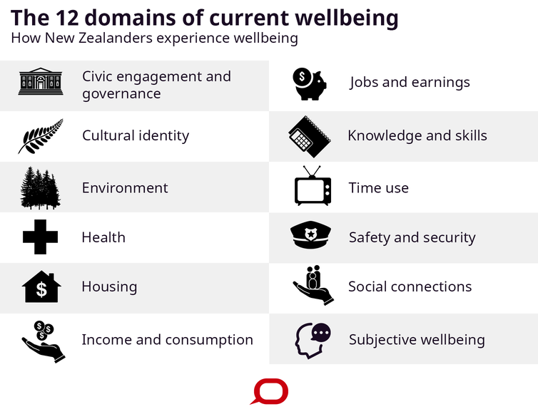 New Zealand wellbeing