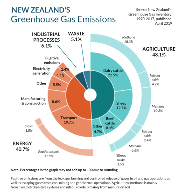 New Zealand emissions